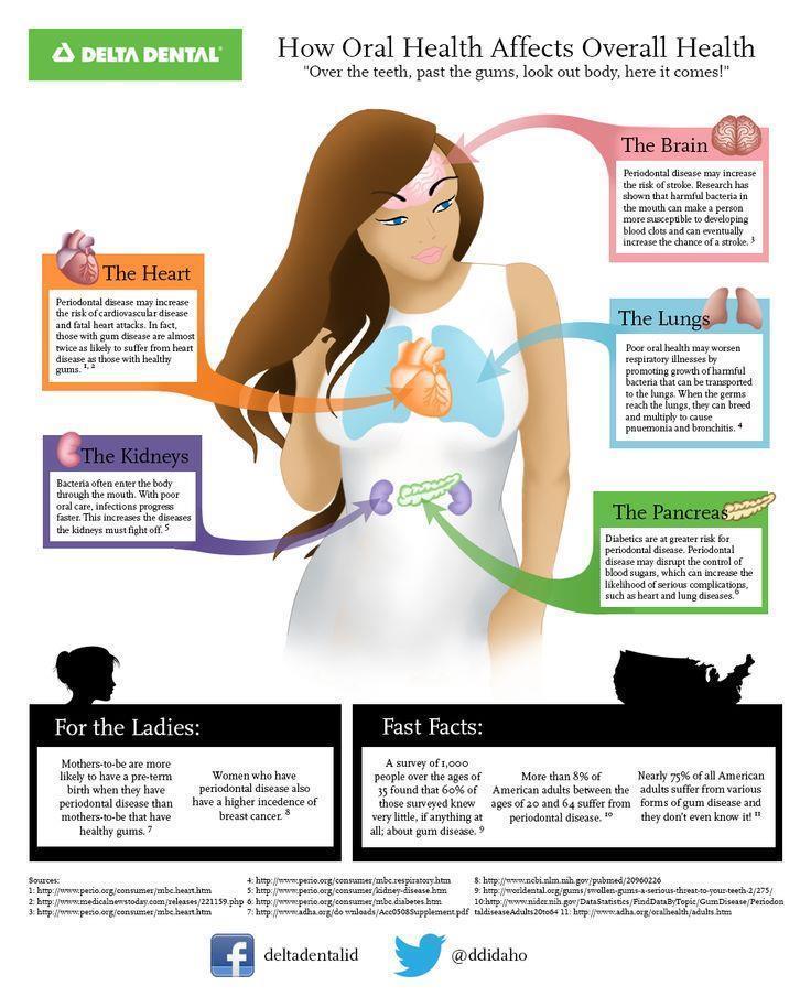Oral Health Fun Facts!!!
